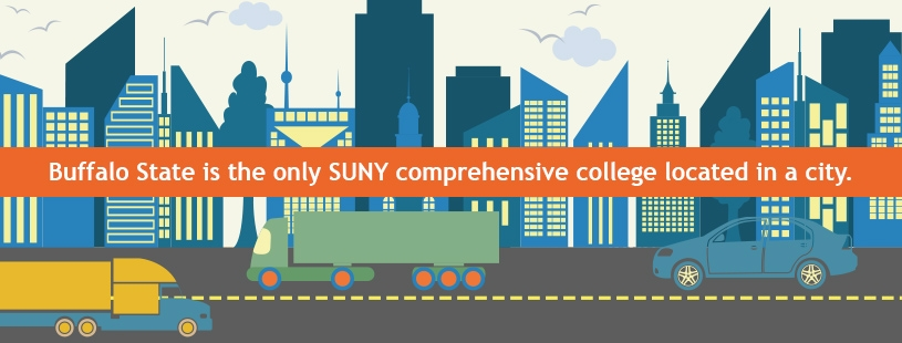 Buffalo State is the only SUNY comprehensive college located in a city.